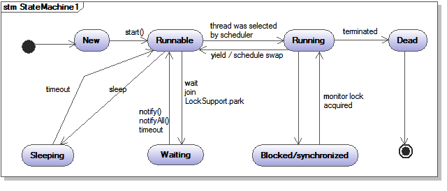 Java thread states and life cycle tec bartec bar for Thread pool design pattern java