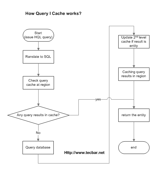 How Hibernate query cache Works