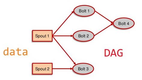 storm_topology